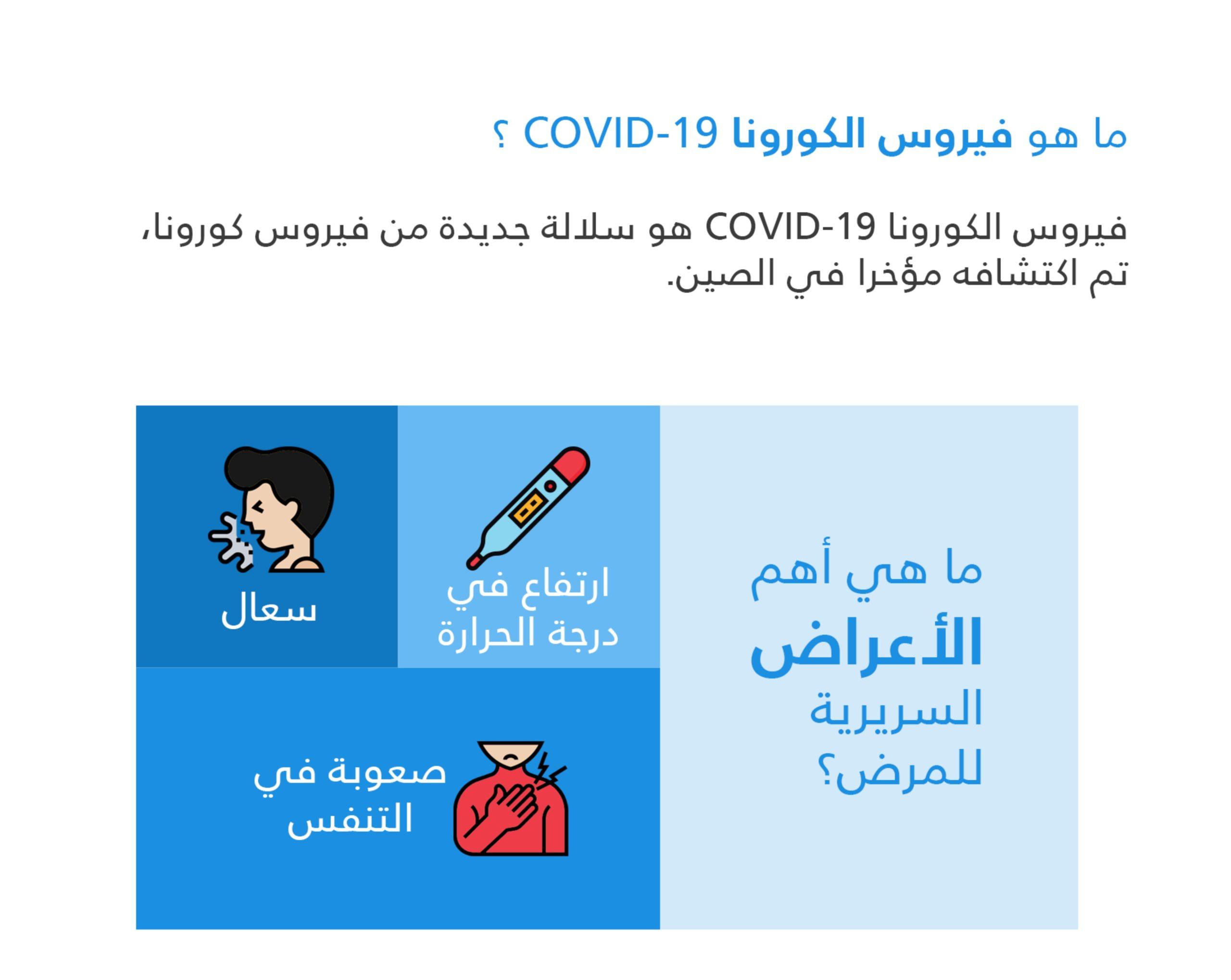 اعراض فيروس الكرونا :ارتفاع ف درجة الحرارة - سعال - صعوبه في التنفس
